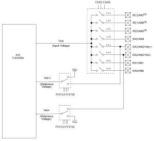 ADC Block Diagram
